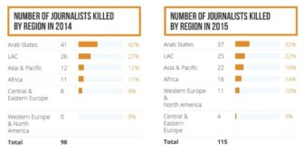 number-killed-by-region-1-771x385